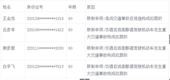 8月份长春终身禁驾人员名单
