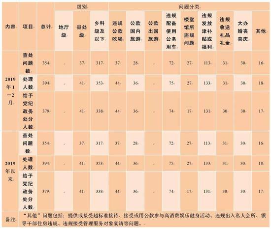 全省查处违反中央八项规定精神问题汇总表 (2019年以来,截至2月28日)