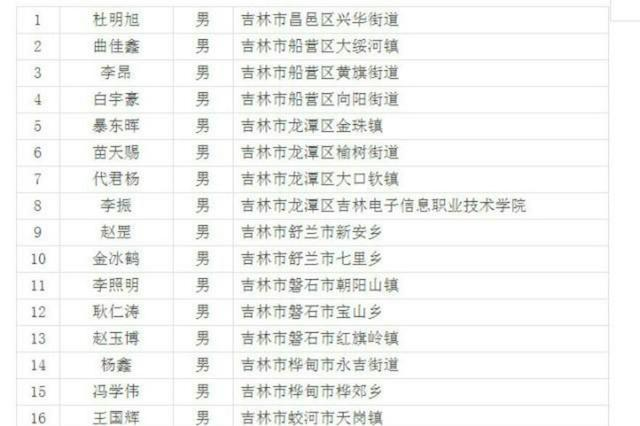 吉林惩处17名拒服兵役者:入黑名单 2年内不得升学