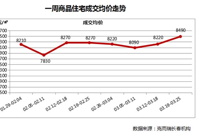 上周长春商品住宅市场成交均价为8490元/㎡
