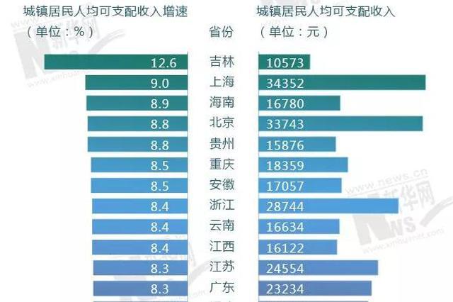 上半年各省份城镇居民收入增速榜出炉 吉林居榜首