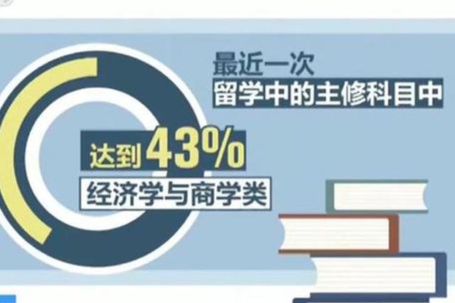 最新海归就业创业调查报告:90后成海归主体占比达55%