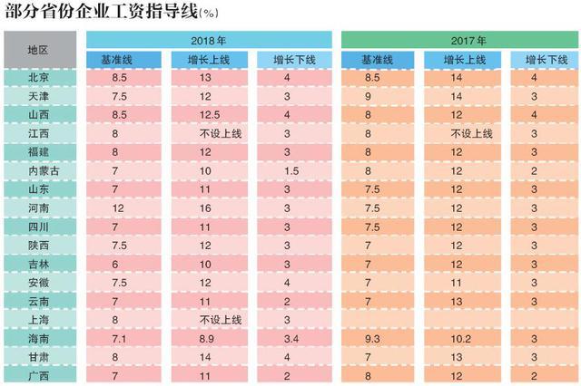 吉林等17省份公布2018年企业工资指导线