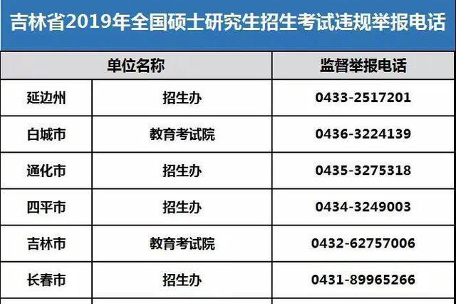吉林2019年全国硕士研究生招生考试违规举报电话公布