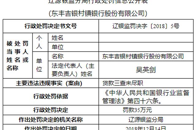 吉林东丰吉银村镇银行被罚40万:贷款三查未尽职