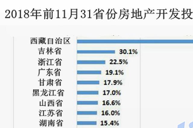 31省份房地产开发投资排行榜出炉 吉林同比增长排第2