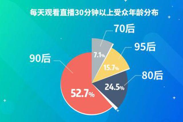 《2018主播职业报告》发布 90后主播占68.4%