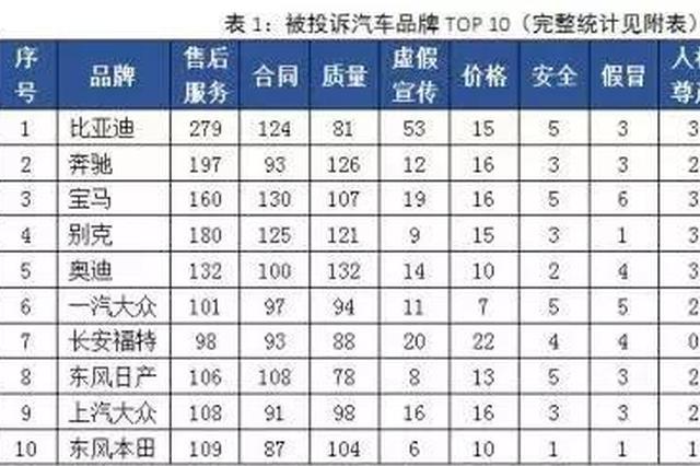 中消协发汽车投诉榜单:比亚迪、奔驰、宝马等上榜