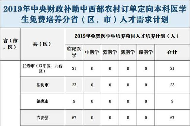 中央财政支持医学本科生定向免费培养 吉林240个名额