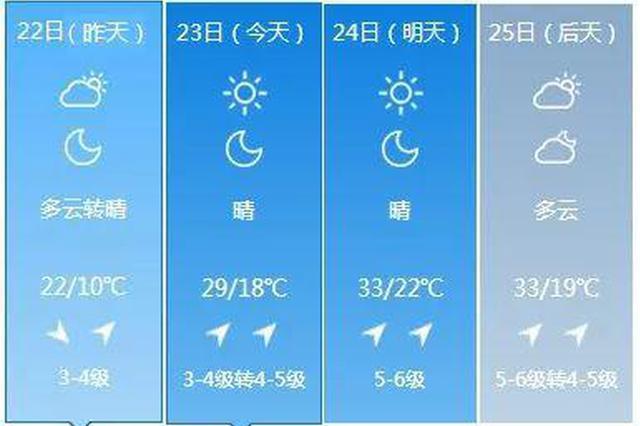 5月24日吉林省局地37℃ 这波高温的幕后推手是……