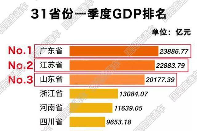 一季度中国31省区市GDP揭晓 背后有这篇文章
