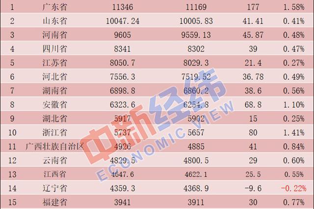 31省份常住人口排行榜出炉:吉林省排名21
