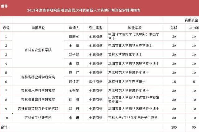 吉林省10名科技人才获省科研院所资助 最高每年10万