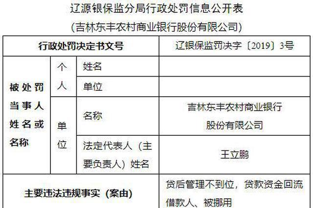 吉林东丰农商行违法被罚30万 贷款资金回流借款人