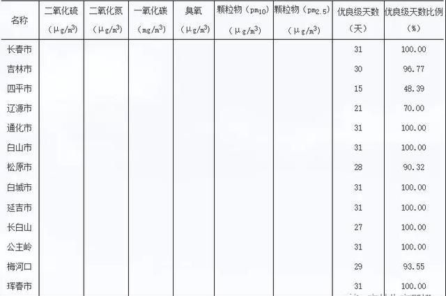 吉林省2019年7月份空气质量月报