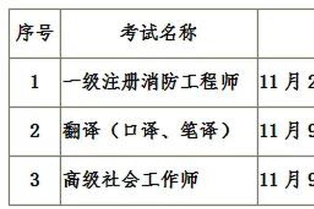 通化市发布一级注册消防工程师等考试注意事项