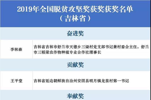 吉林省3人1组织获2019年全国脱贫攻坚奖!