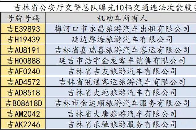 吉林省曝光10辆违法次数较多的大型旅游客车