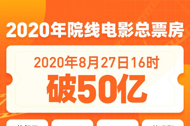 2020年院线电影总票房突破50亿 《八佰》居榜首