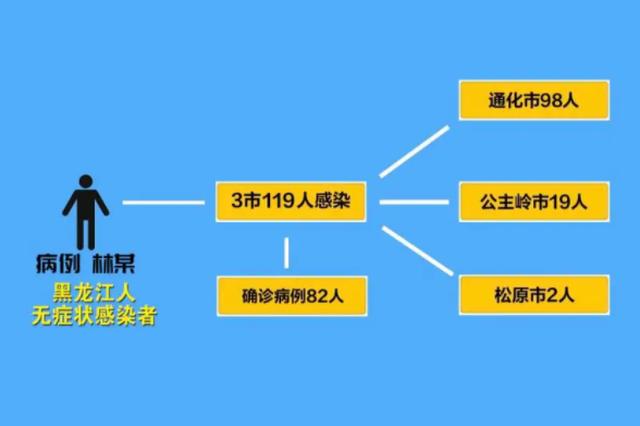 """密闭空间营销、专门针对老人……吉林省卫健委详解""""超级传播"""
