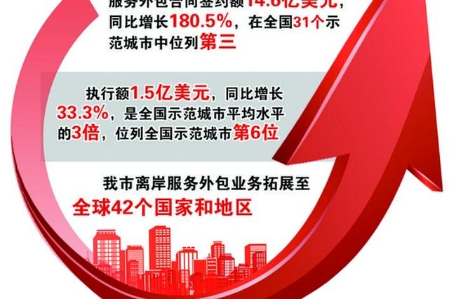 长春服务外包示范城市建设位居东北首位
