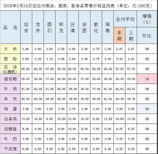延边州3月24日粮油、蔬菜、副食品零售价格监测表