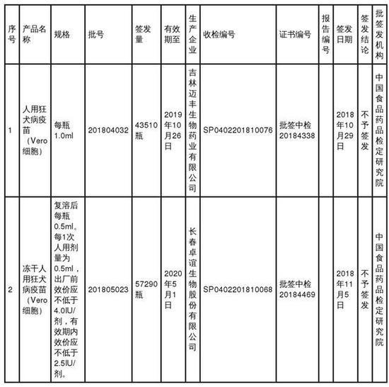 中检院生物制品不予批签发信息公示表(签发日期:2018年10月29日至2018年11月5日)