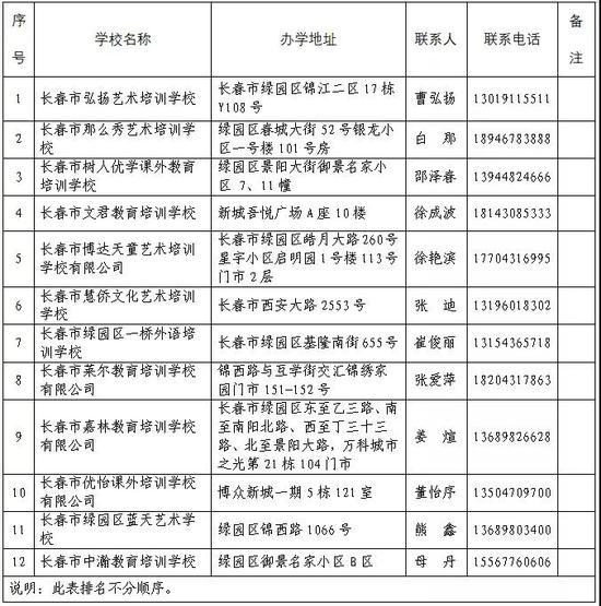 长春市又一批民办学校可开班!