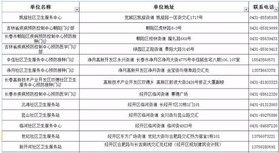 长春市、县(区)疫苗接种服务中心电话