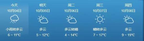 """吉林省大幅度降温 局部将有""""雨夹雪""""!"""
