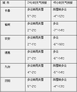 2月13日长春市将迎来雨雪天气 并伴随大幅度降温