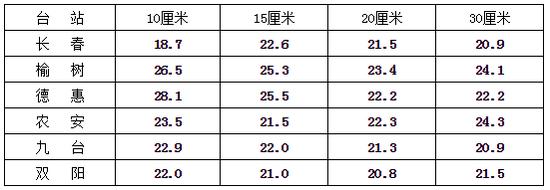 表2 4月15日长春市各地土壤重量含水率(%)