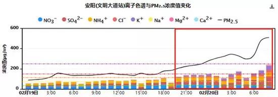 图3 邯郸、濮阳、菏泽、安阳水溶性离子组分浓度小时变化图