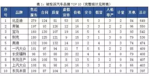 来源:中国消费者协会