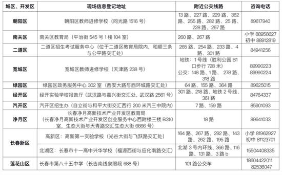 2020年各城区、开发区指定的现场信息登记地址