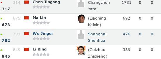 中超本土教练排行榜