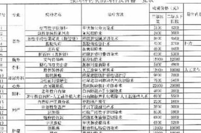 吉林省按病种收费项目价格(试行)对外公布