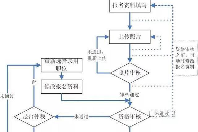 2018吉林省公务员网报12日开始(附流程)