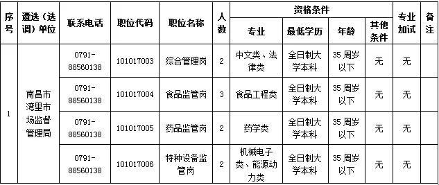 南昌市市直单位公开遴选(选调)增加计划公告来了