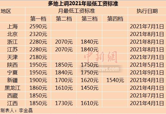 江西等11省份上调2021年最低工资标准 这些人受益
