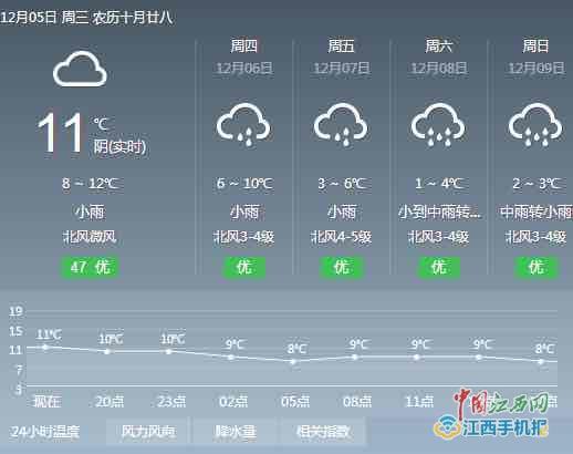 南昌未来四天具体天气