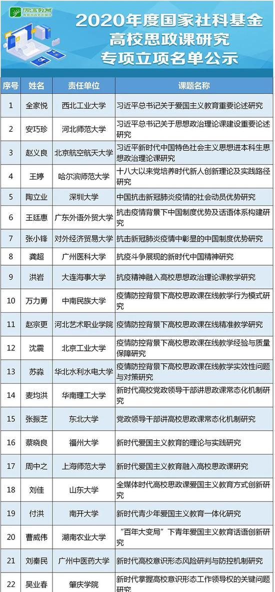 2020年度国家社科基金高校思政课研究专项立项名单公示