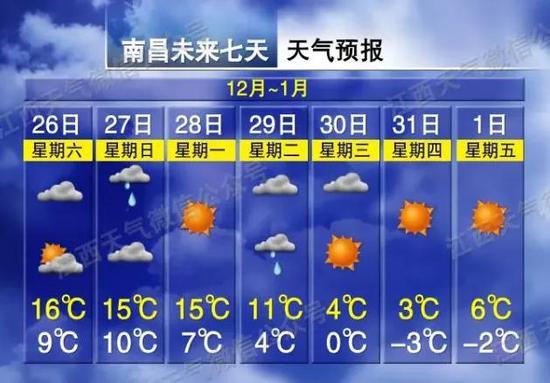 零下7℃!江西入冬以来最低寒潮来袭
