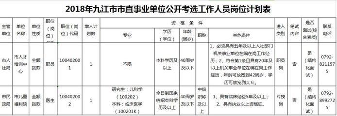 江西四个设区市一批事业单位在招人 有200余个岗位