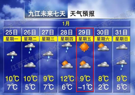 跌破0℃!这周江西天气大变!
