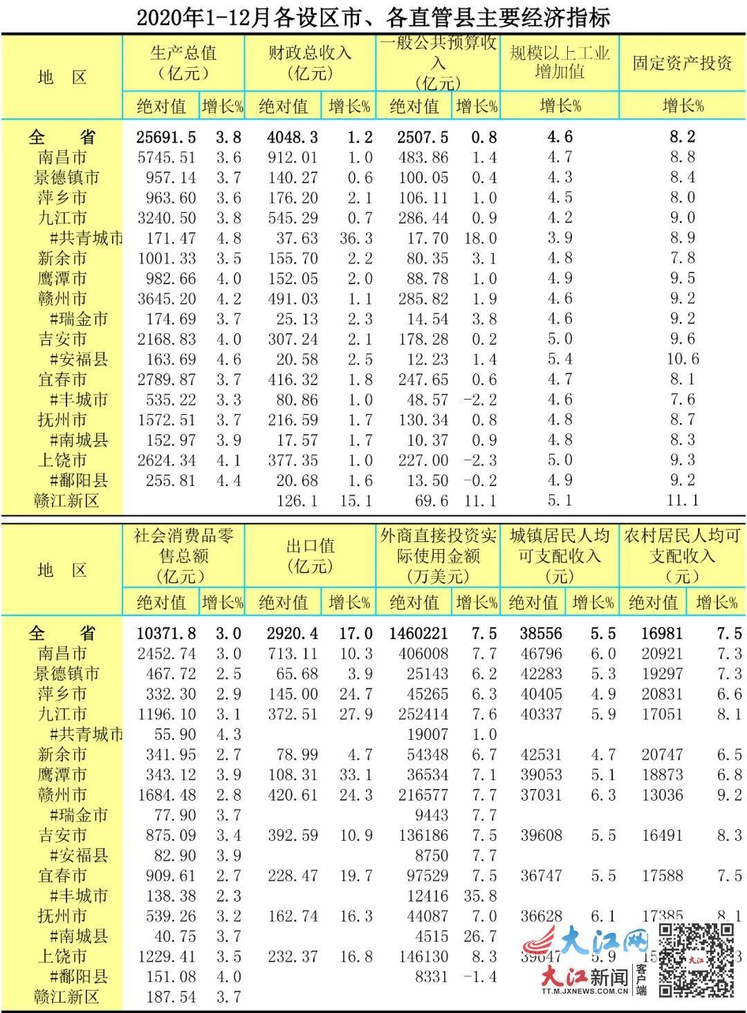 2020江西gdp出炉_红色之城南昌的2020上半年GDP出炉,在江西省排名第几