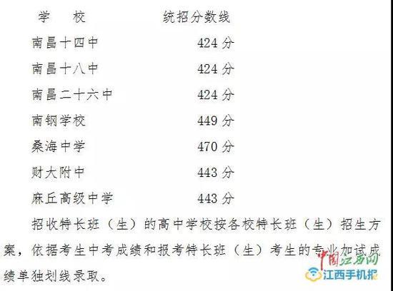 424分 南昌划定第四批次一般普通高中投档分数线