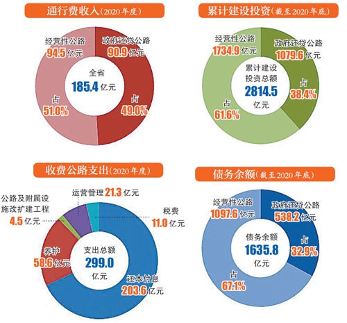 江西省收费公路债务余额为1635.8亿元
