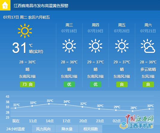 即日起江西进入长达40天的三伏天 最高气温将达38度