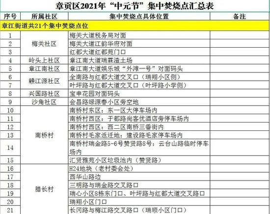 緊急通知!贛州多地公布今年中元節指定集中焚燒點